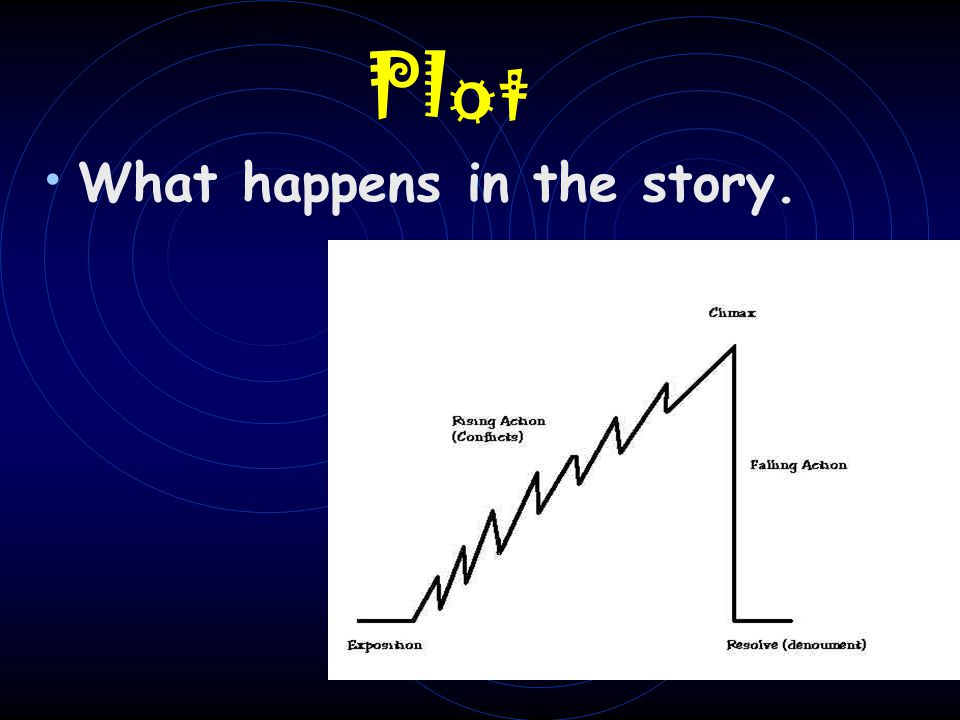 Plot What happens in the story.