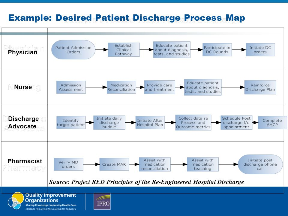Mapping your discharge process and handoffs ppt video online download example desired patient discharge process map thecheapjerseys Images