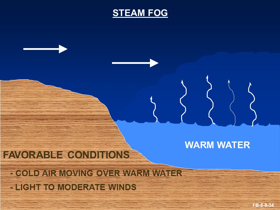 Steam Fog Diagram Diy Wiring Diagrams