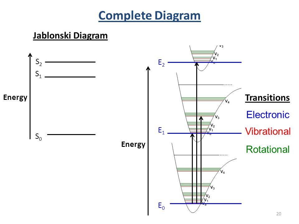 Introduction to molecular photophysics ppt download complete diagram jablonski diagram transitions electronic vibrational ccuart Choice Image