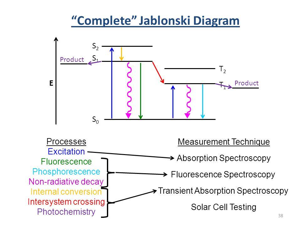 Introduction to molecular photophysics ppt download complete jablonski diagram ccuart Choice Image