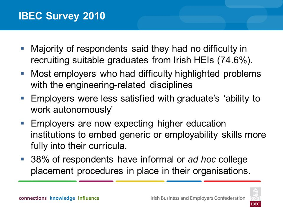 IBEC Survey 2010 Majority of respondents said they had no difficulty in recruiting suitable graduates from Irish HEIs (74.6%).