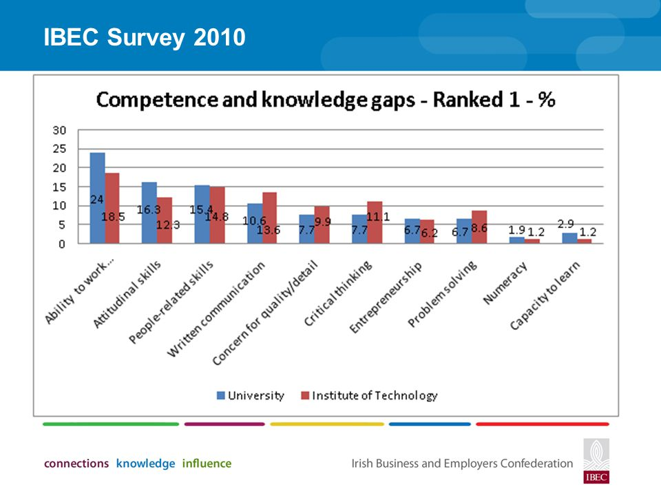 IBEC Survey 2010