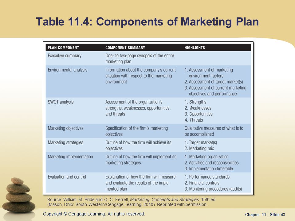 Components Marketing Plan | Building Customer Relationships Through Effective Marketing Ppt