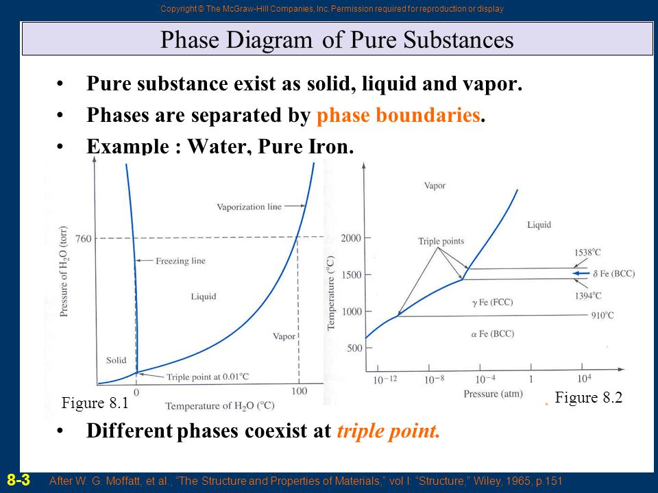 Chapter 8 Phase Diagrams Ppt Video Online Download
