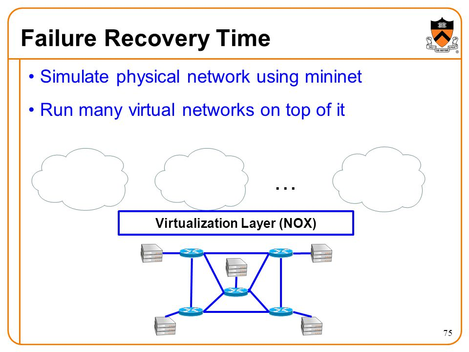 FlowN: Software-Defined Network Virtualization - ppt video online