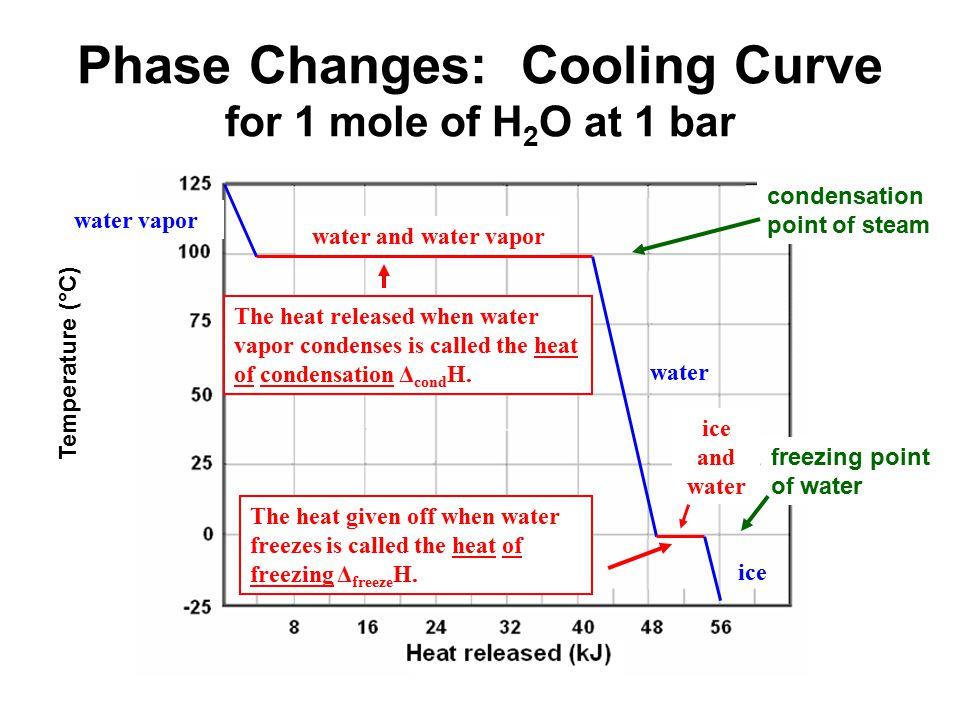 Phase Diagrams Ib Chemistry Diy Enthusiasts Wiring Diagrams