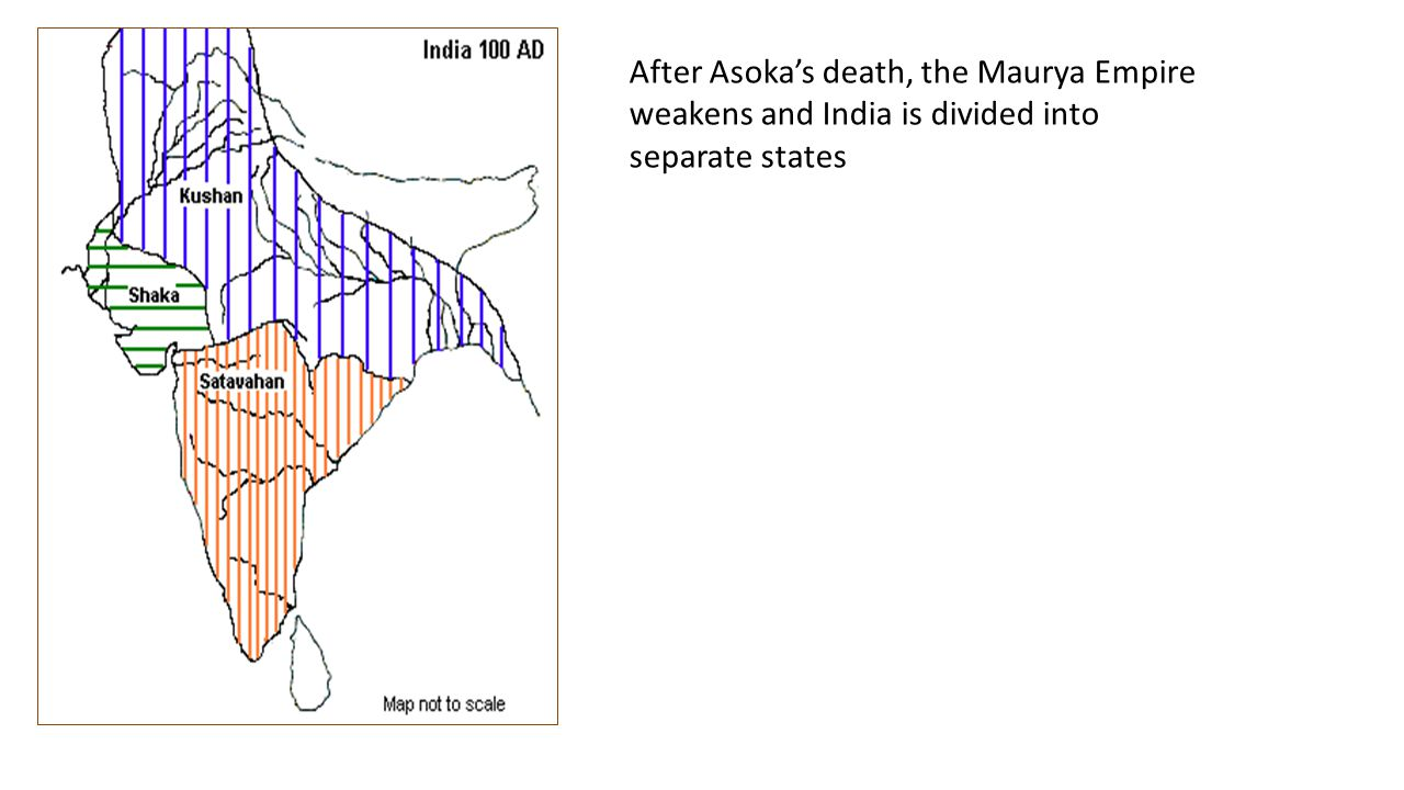 After Asoka's death, the Maurya Empire weakens and India is divided into separate states