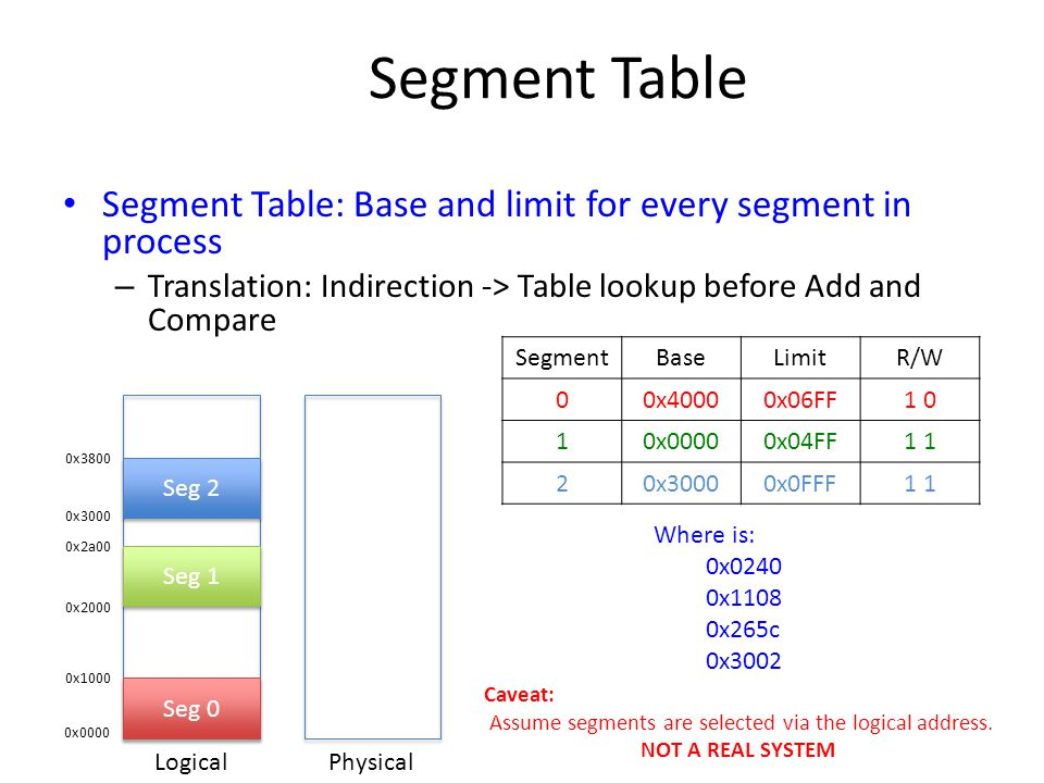 Segment Table Segment Table: Base and limit for every segment in process. Translation: Indirection -> Table lookup before Add and Compare.