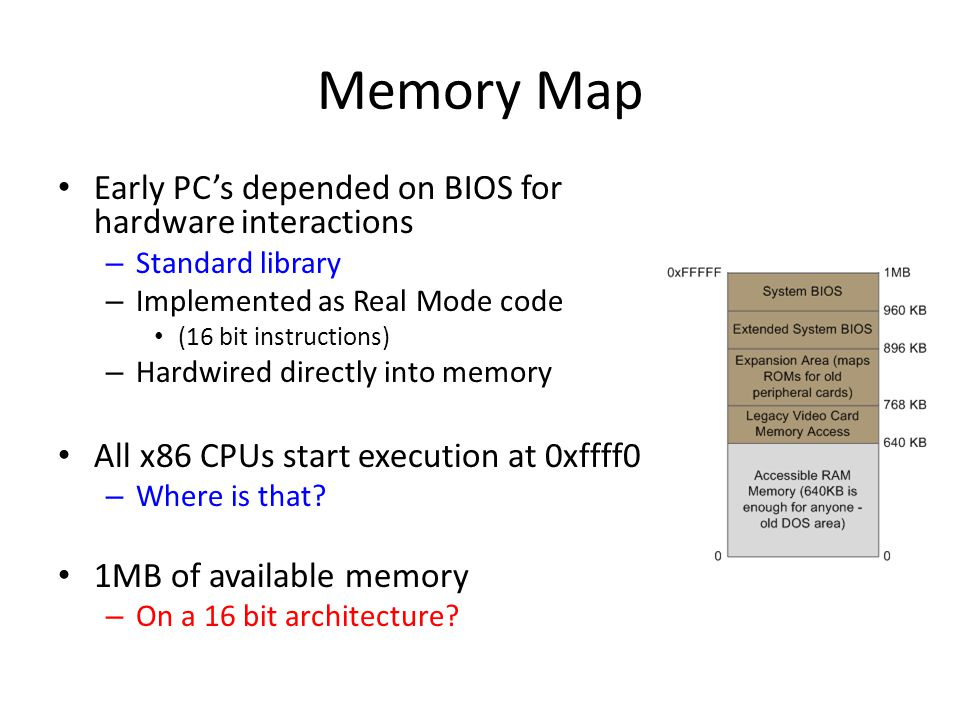 Memory Map Early PC's depended on BIOS for hardware interactions