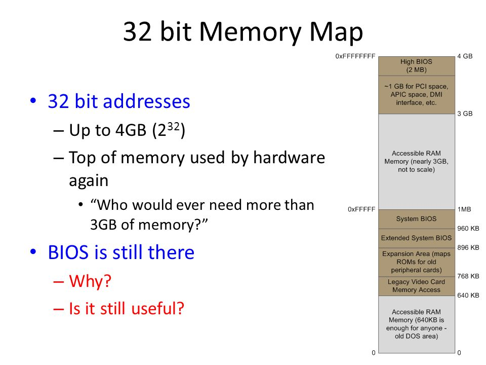 32 bit Memory Map 32 bit addresses BIOS is still there Up to 4GB (232)