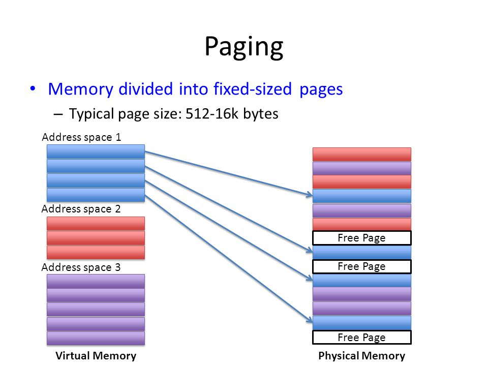 Paging Memory divided into fixed-sized pages