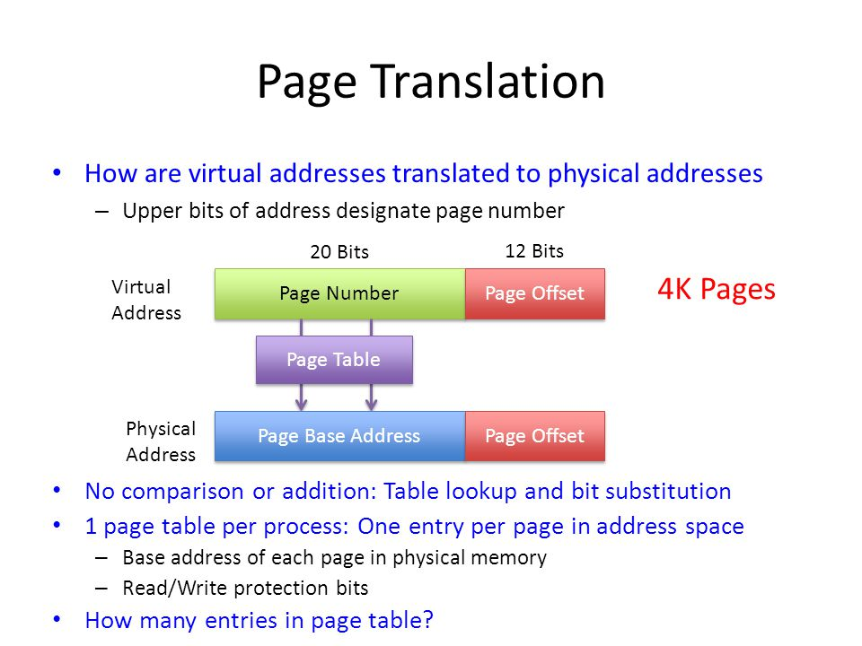 Page Translation 4K Pages
