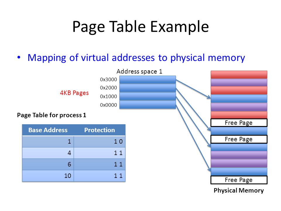 Page Table Example Mapping of virtual addresses to physical memory