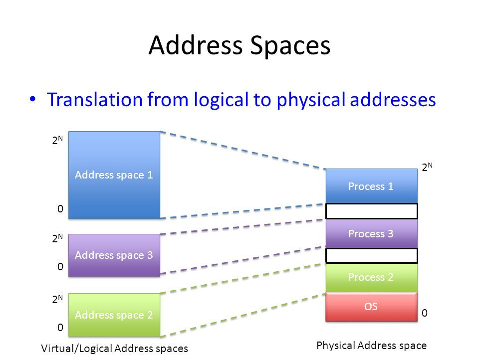 Address Spaces Translation from logical to physical addresses 2N