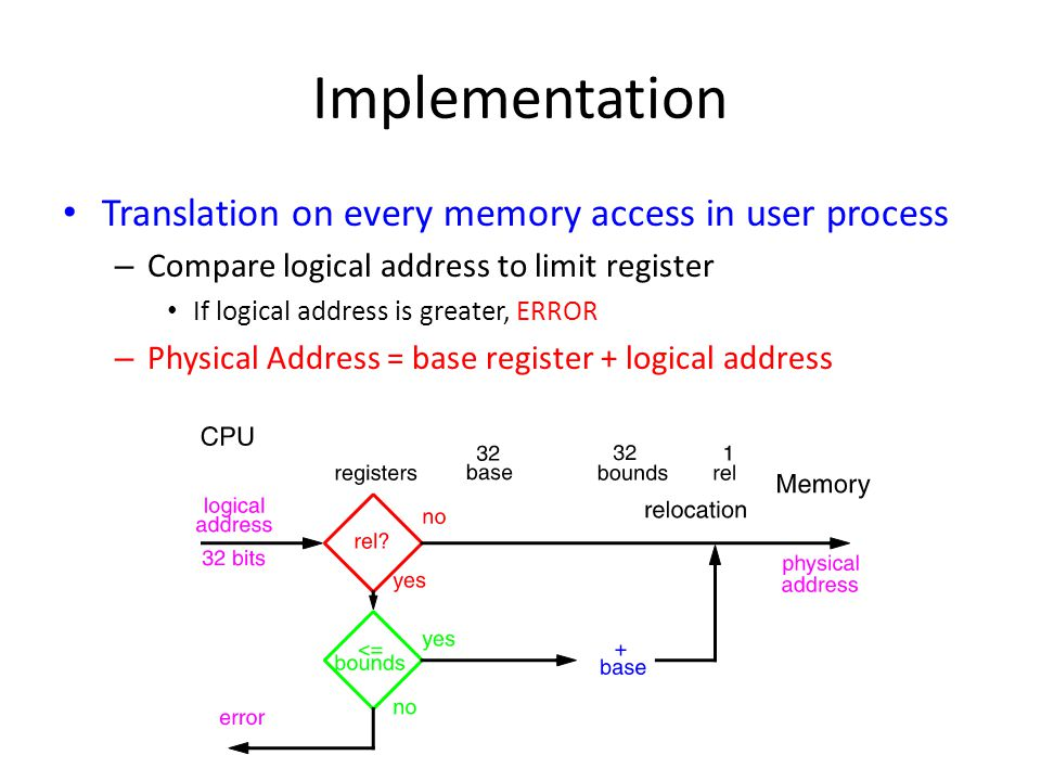 Implementation Translation on every memory access in user process