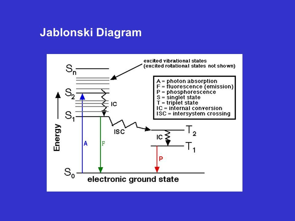 Instrumental analysis ppt video online download 57 jablonski diagram ccuart Images