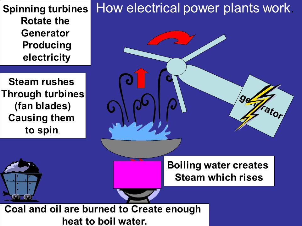 How electrical power plants work.
