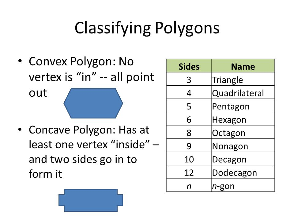 Classifying+Polygons+Convex+Polygon%3A+No+vertex+is+in+  +all+point+out