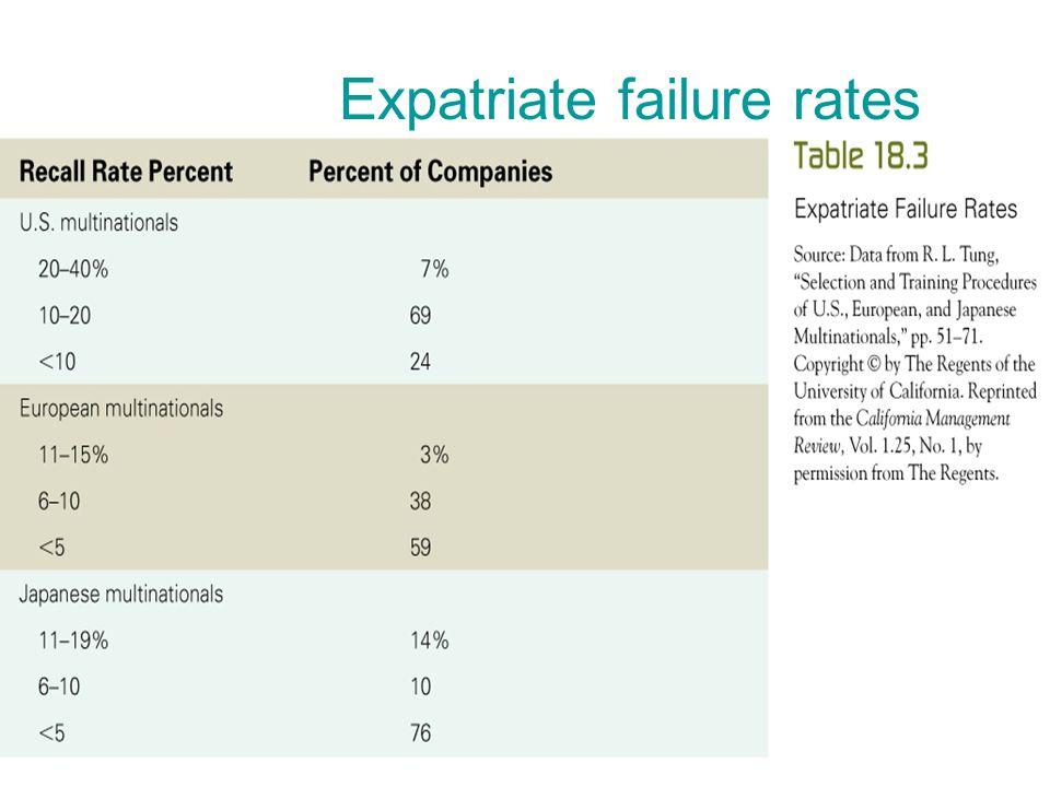 expatriate failure rate