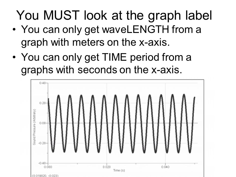 You MUST look at the graph label