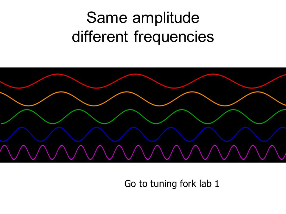 Same amplitude different frequencies