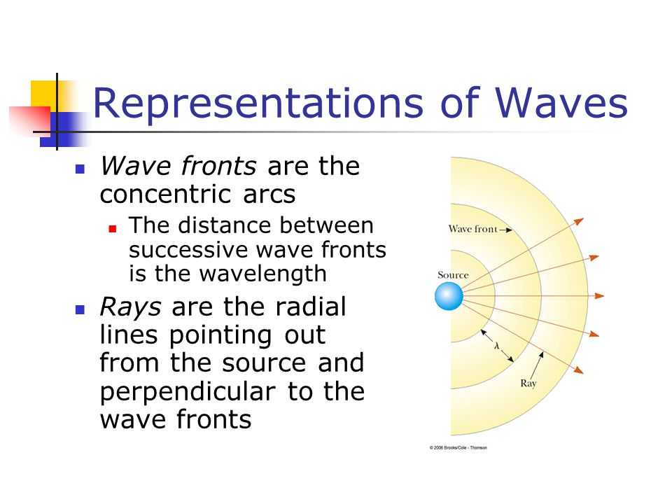 Representations of Waves