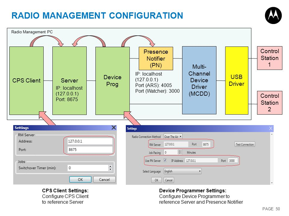 MOTOTRBOTM Software Release 2 1 Training  - ppt download