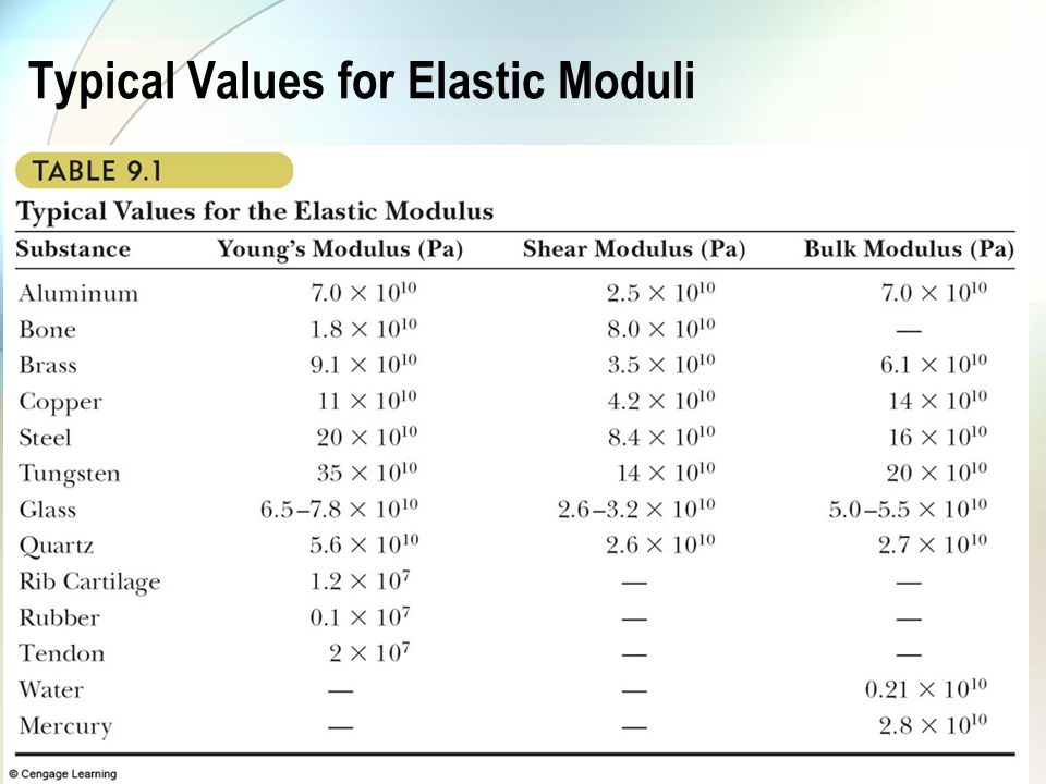 Typical Values for Elastic Moduli