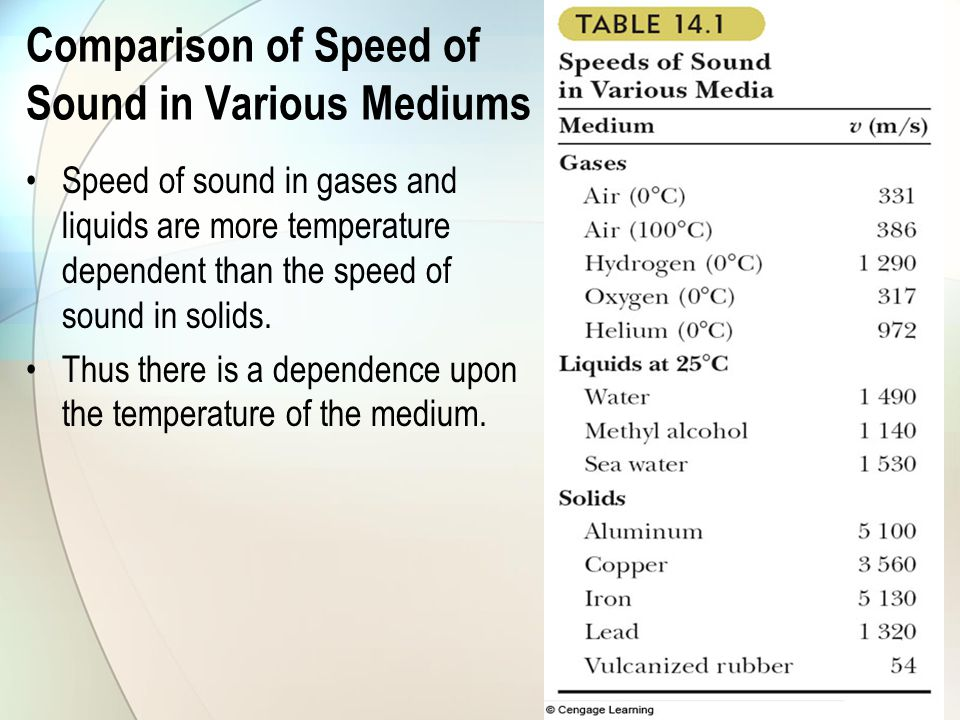 Comparison of Speed of Sound in Various Mediums