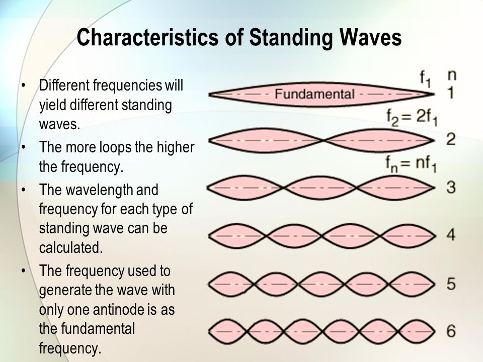 Characteristics of Standing Waves