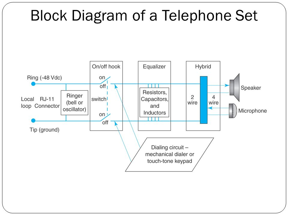 Telephone Subscriber Loop Diagram - Wiring Diagram Center