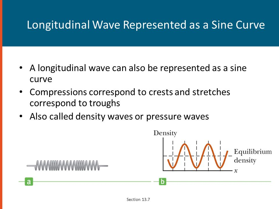 Longitudinal Wave Represented as a Sine Curve