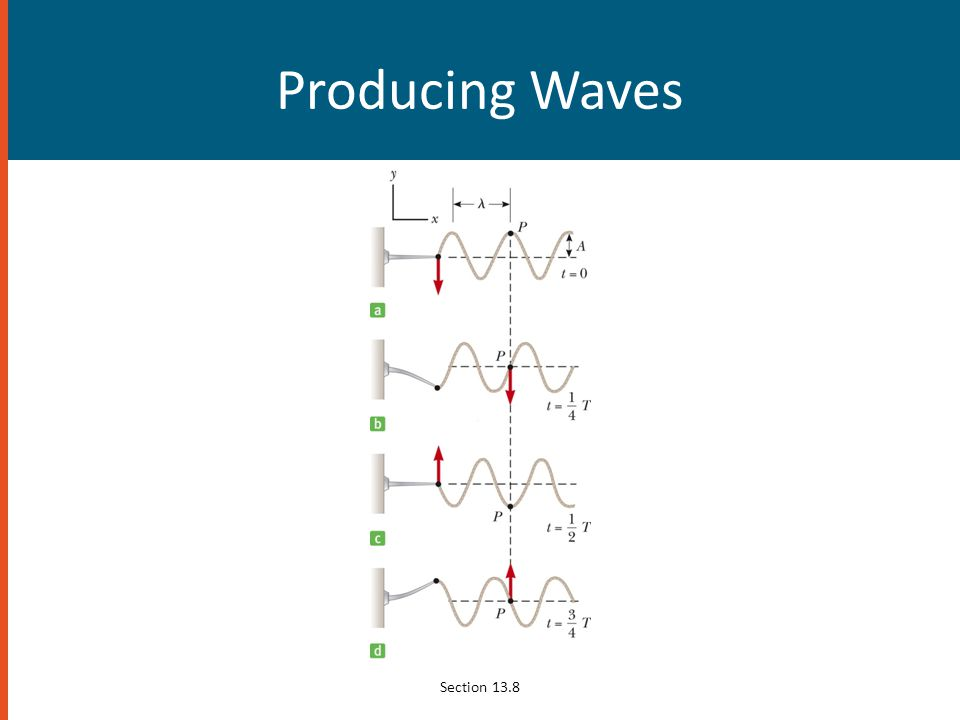Producing Waves Section 13.8