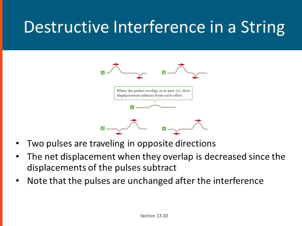 Destructive Interference in a String