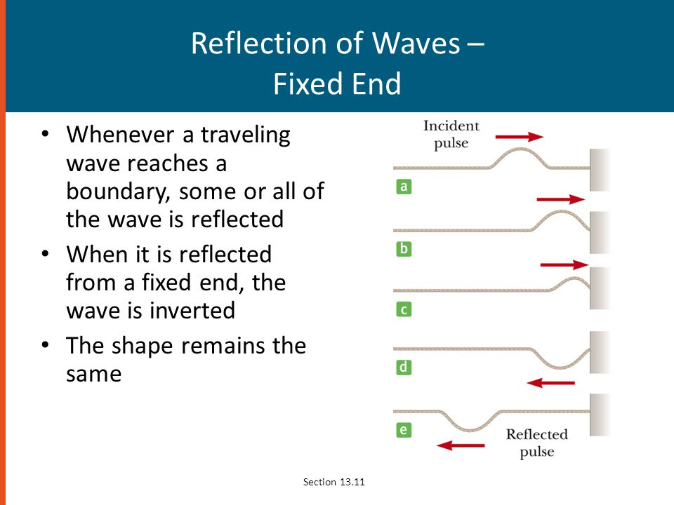 Reflection of Waves – Fixed End
