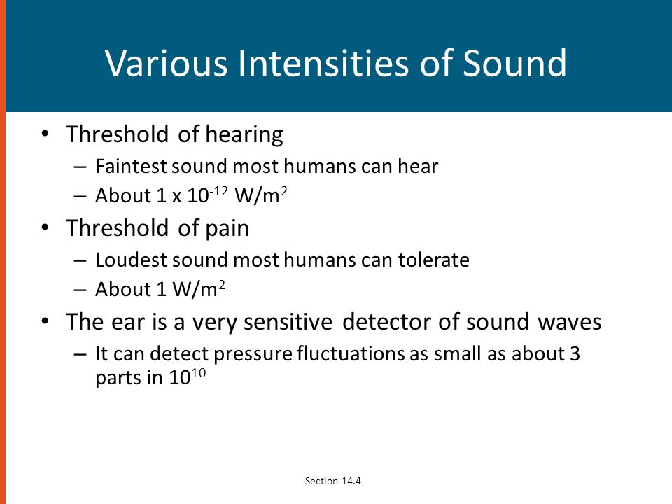 Various Intensities of Sound