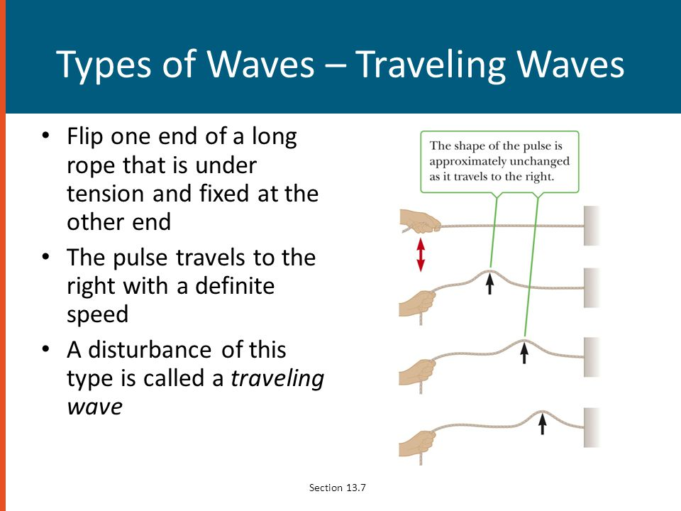Types of Waves – Traveling Waves