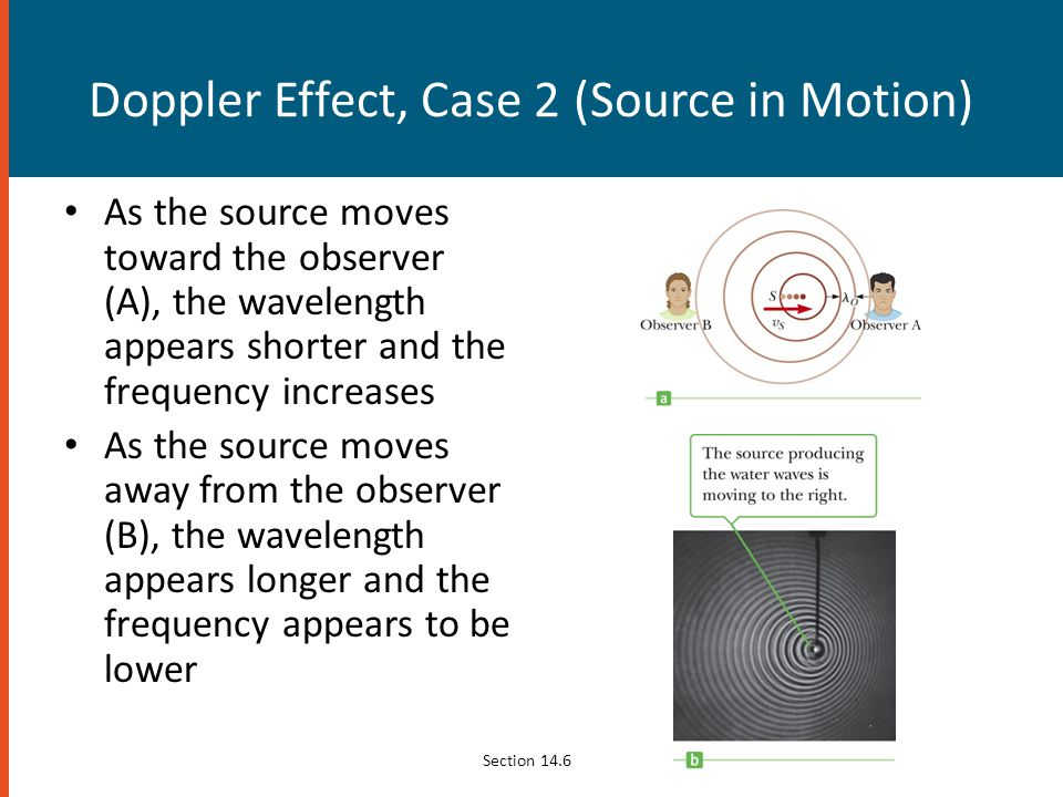 Doppler Effect, Case 2 (Source in Motion)