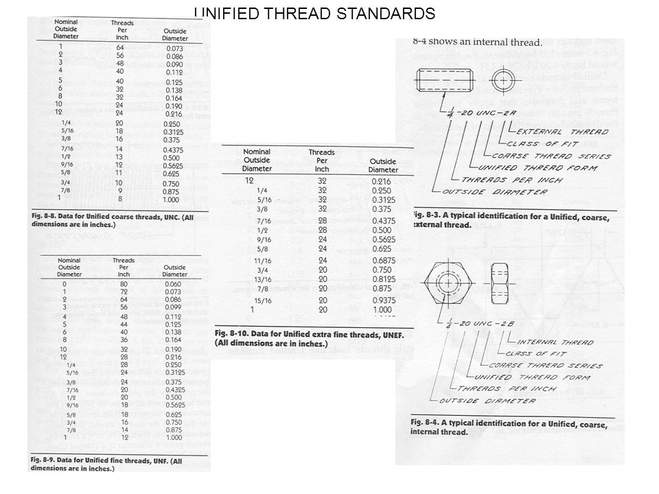 Threads terminology in external thread ppt