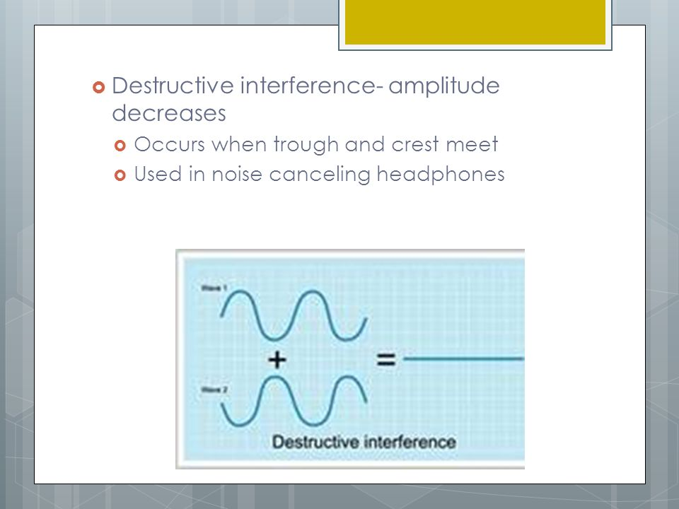 Destructive interference- amplitude decreases
