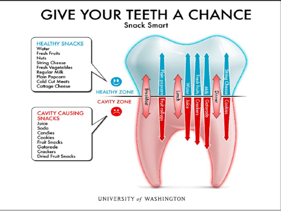 The Oregon Oral Health Program in collaboration with the