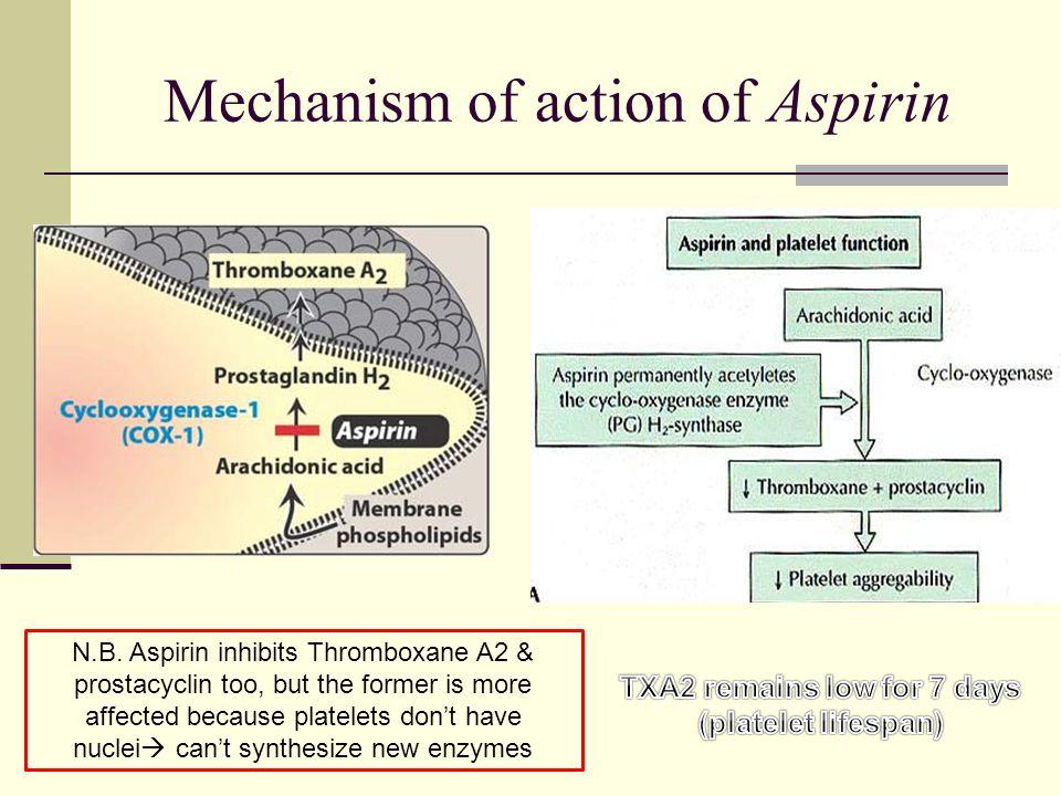 Mechanism of action of Aspirin