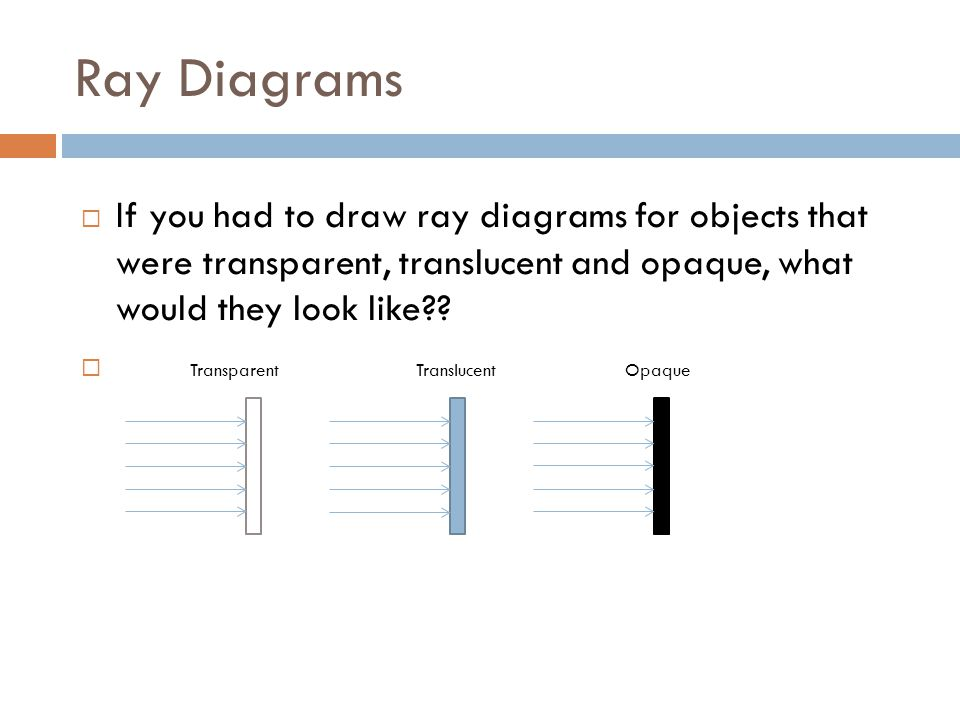 Ray+Diagrams+If+you+had+to+draw+ray+diagrams+for+objects+that+were+transparent%2C+translucent+and+opaque%2C+what+would+they+look+like what happens when light hits an object? ppt video online download