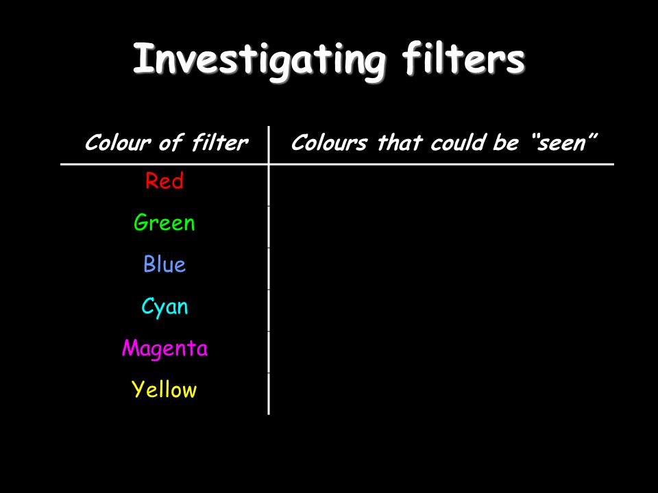 Investigating filters
