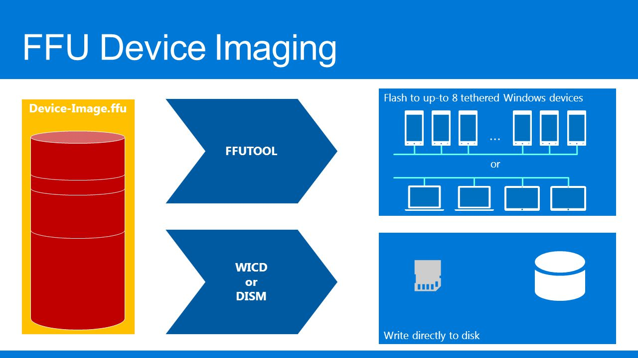 Windows 10 Hardware Platform Overview - ppt video online