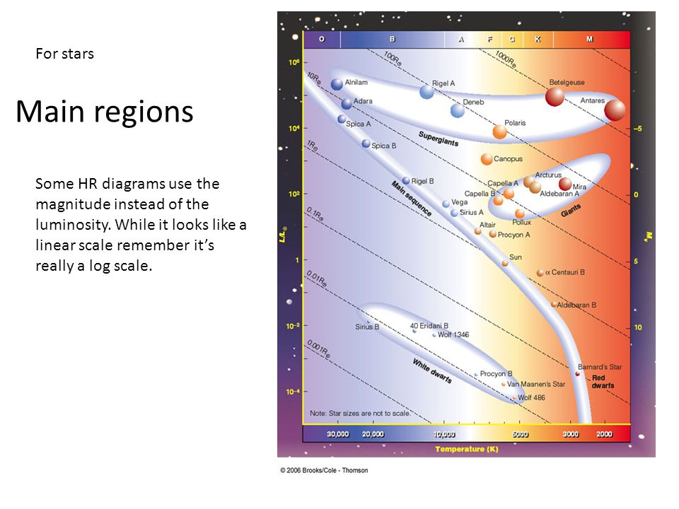 What is a hertzsprung russell diagram ppt video online download for stars main regions ccuart Images
