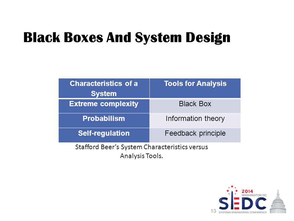 The Application Of Black Box Theory To System Development Ppt Video Online Download