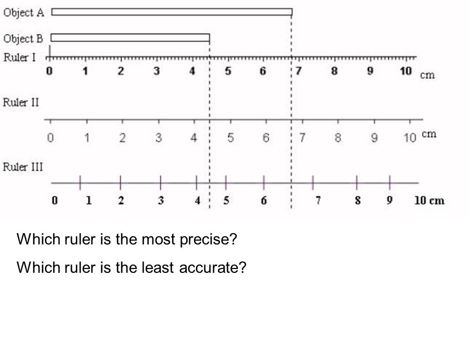 Which ruler is the most precise