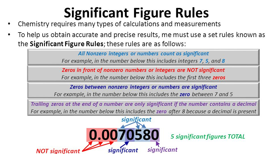 significant figures help in chemistry